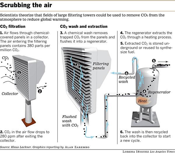 scrubbing_air_graph_080508